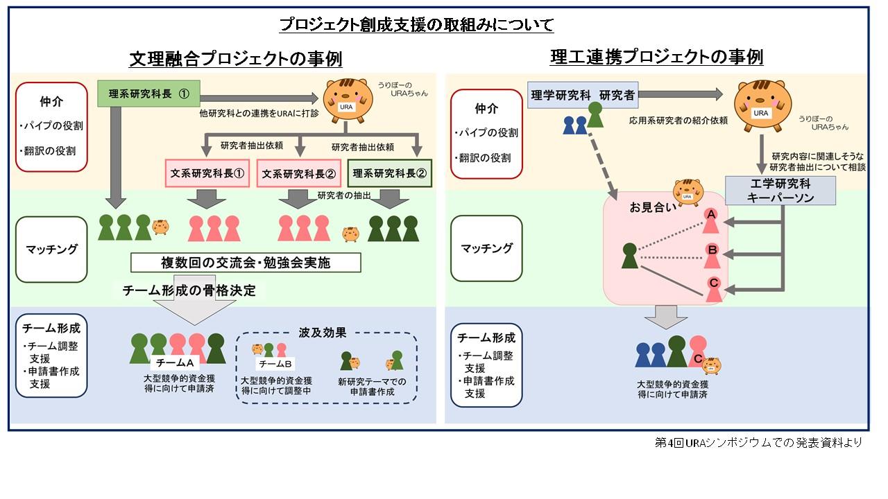 プロジェクト創成 | 神戸大学URA